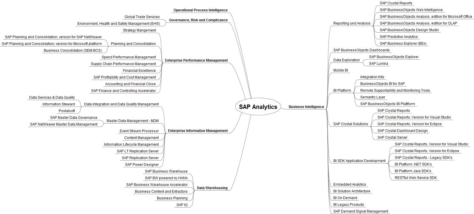 SCN | SAP Analytix