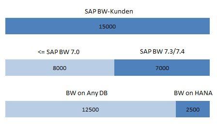 SAP BW Kundenstatistik