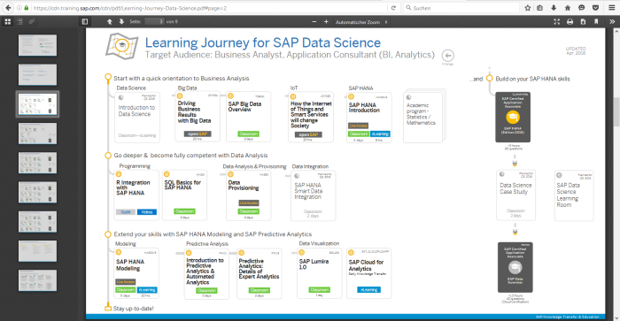 SAP Journey Data Science