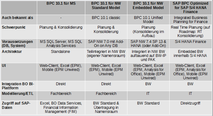 BPC consolidation