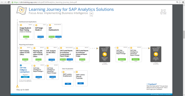Learning Journey for SAP Analytics Solutions