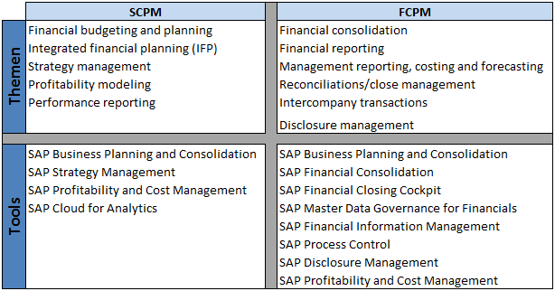 SAP CPM Gartner