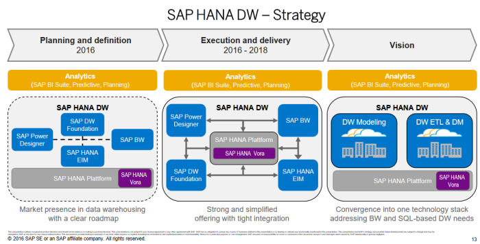 SAP HANA DW-Roadmap