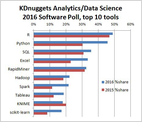 Top 10 languages for Data Science according to a poll
