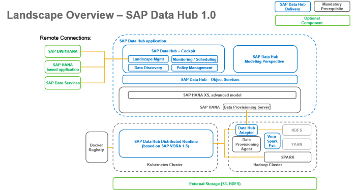 SAP_DATA_HUB_Architecture