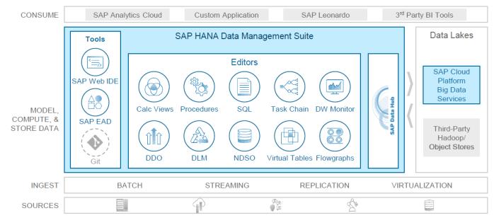 SAP SQL DWH