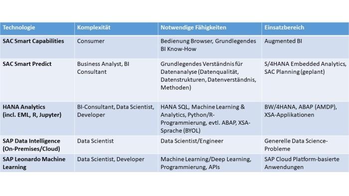 SAP Advanced Analytics